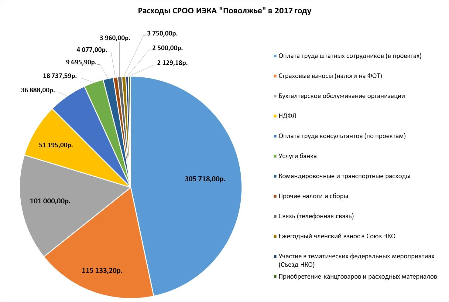 """Структура и объем расходов СРОО ИЭКА """"Поволжье"""" в 2017 году."""