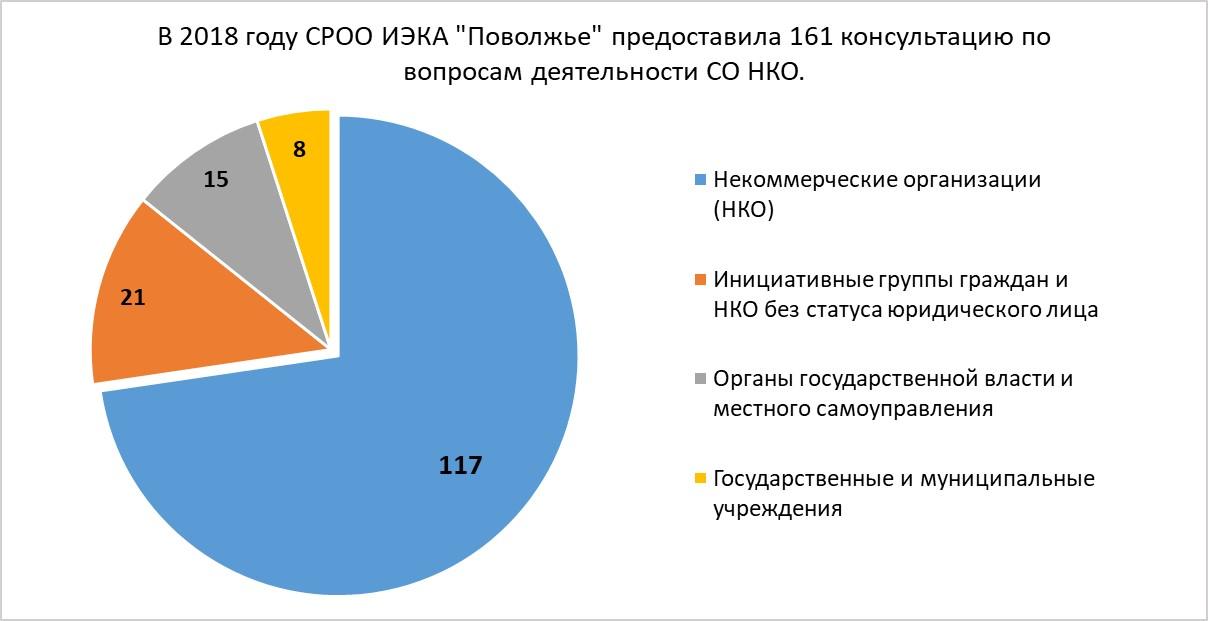 Получатели консультаций по вопросам деятельности СО НКО в 2018 году.