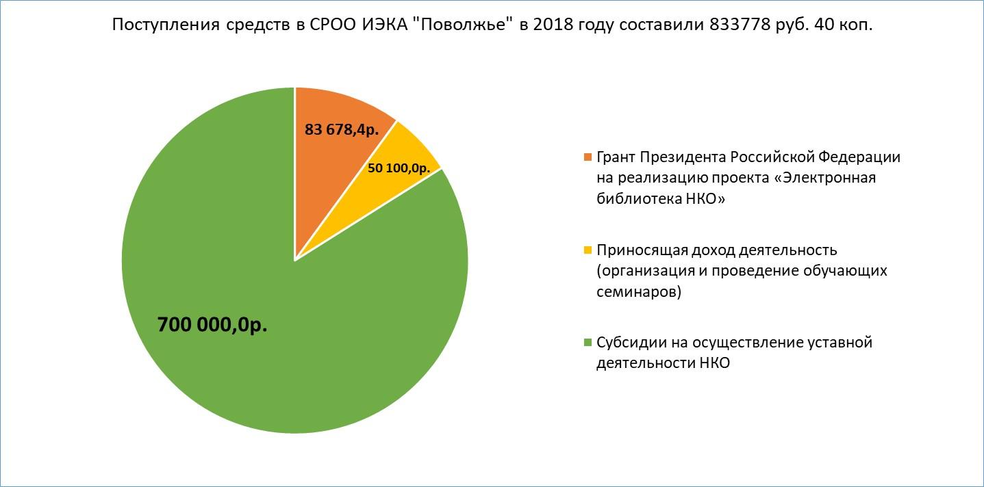 """Поступление средств в СРОО ИЭКА """"Поволжье"""" в 2018 году"""
