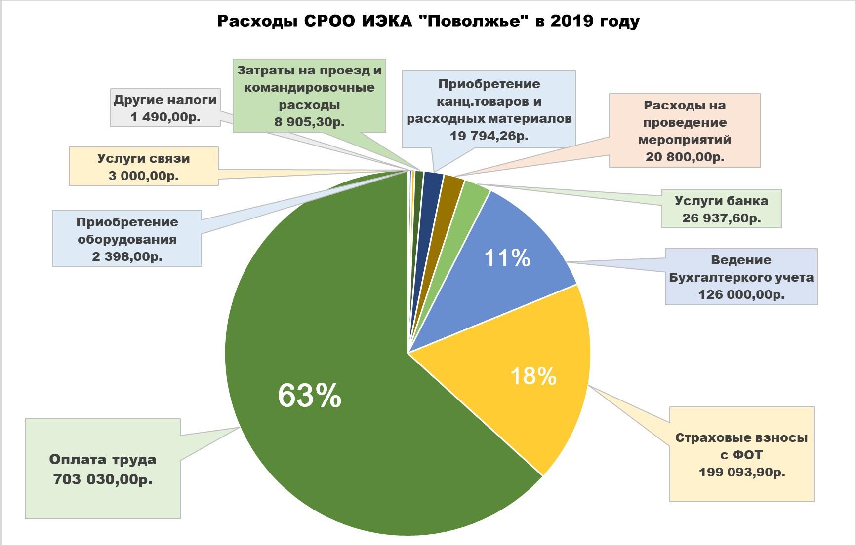 """Расходы СРОО ИЭКА """"Поволжье"""" в 2019 году"""